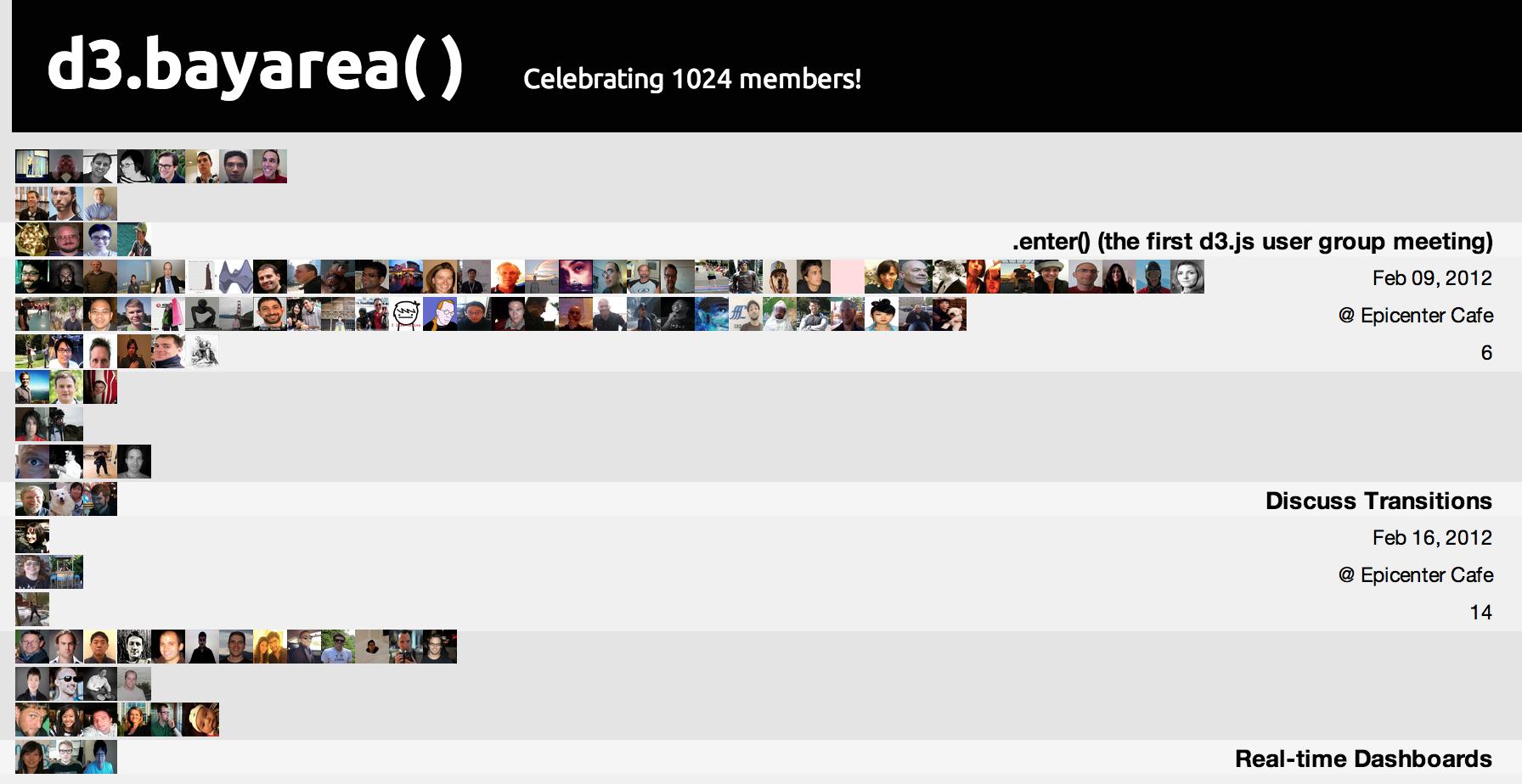 1024 members